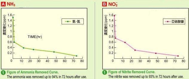 Ammonia NH3 & Nitrite NO2 Remover Filter Media